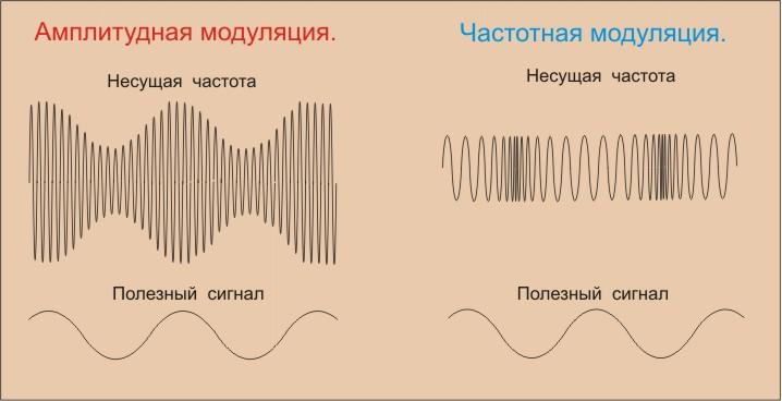 Процесс модуляции