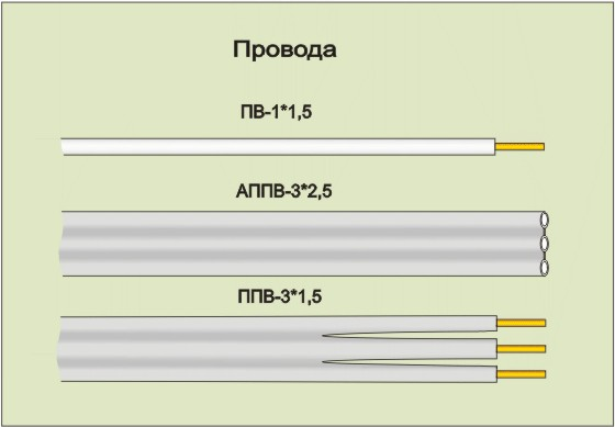 кабель силовой ввгнг а ls 3х1.5 этм