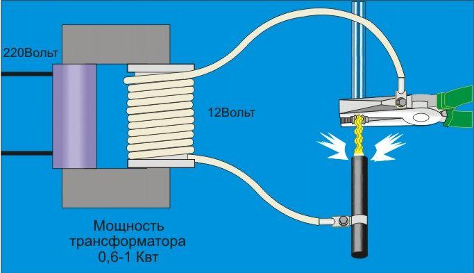Как сделать трансформатор для сварки скруток