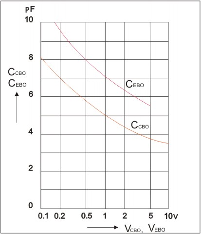 BC546, BC547, BC548.Ratings and characteristics curves.Collector-base capacitance,Emitter-base capacitance versus reverse bias voltage.