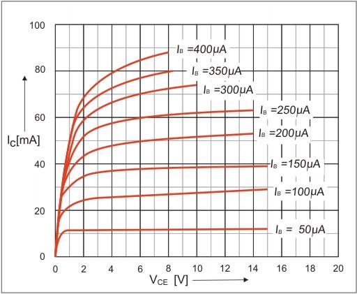 BC548 transistor  Pinout  Datasheet