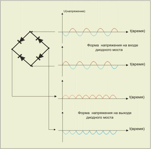 Мостовые схемы включения полупроводникового диода в цепь переменного тока