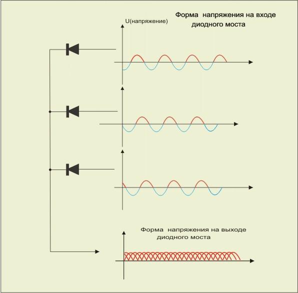 Изменение выходного напряжения в нестабилизированном источнике постояннго тока.